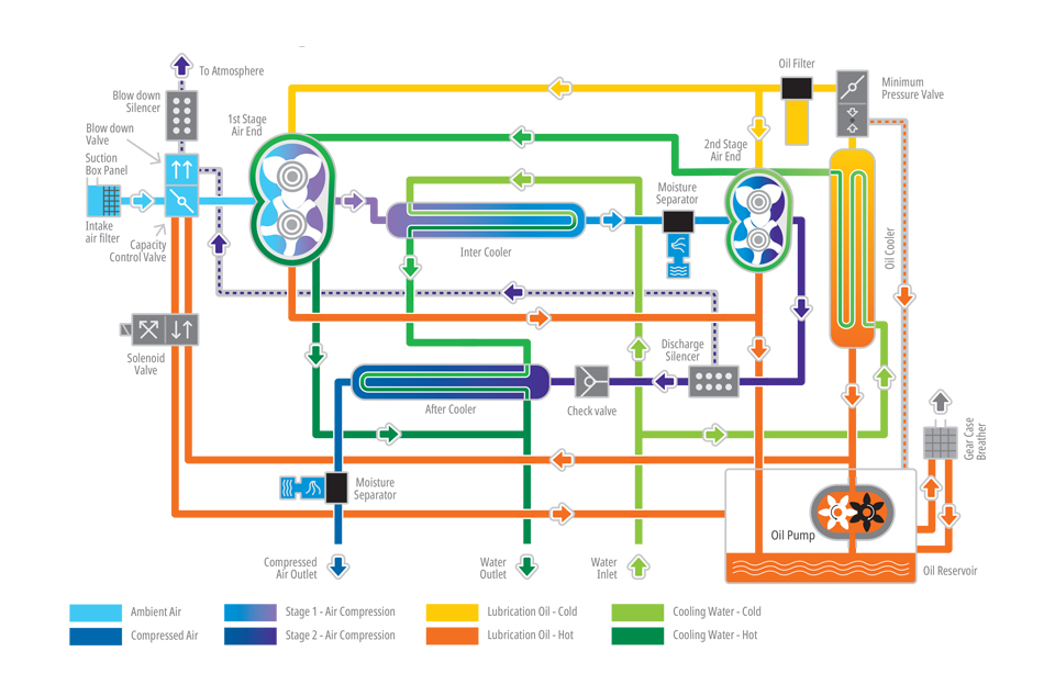 Schematic two stage water cooled Compressor